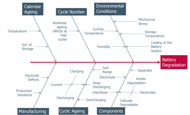 Figure 1. Various battery aging and degradation factors are presented inthis Ishikawa diagram. (Image courtesy of MDPI Article Harting et al., 2018.)