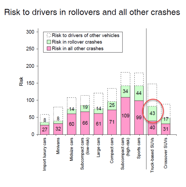 """Risk of rollovers in truck-based SUVs are a close second to sports cars. A study also found that SUVs were more than twice as likely to roll over in a crash. (Image courtesy of """"The Relationship between Vehicle Weight, Size and Safety,"""" by Tom Wenzel, Lawrence Livermore National Labs, and Marc Ross, University of Michigan, March 2008.)"""