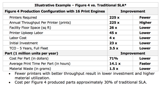 A chart outlining the differences between SLA and Figure 4's digital molding. (Image courtesy of 3D Systems.)