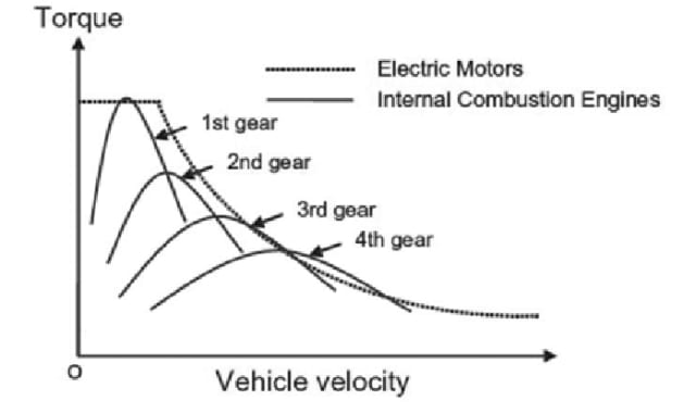 "Torque-speed characteristics of electric motors and internal combustion engines. From Ronghui Zhang, Kening Li, Zhaocheng He, Haiwei Wang and Feng You. (May 2017). ""Advanced Emergency Braking Control Based on a Nonlinear Model Predictive Algorithm for Intelligent Vehicles,"" Applied Sciences 7(5)."