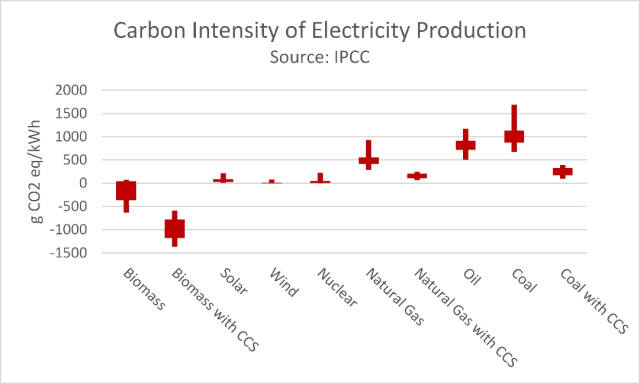 Carbon intensity of electricity production. (Image courtesy of IPCC.)