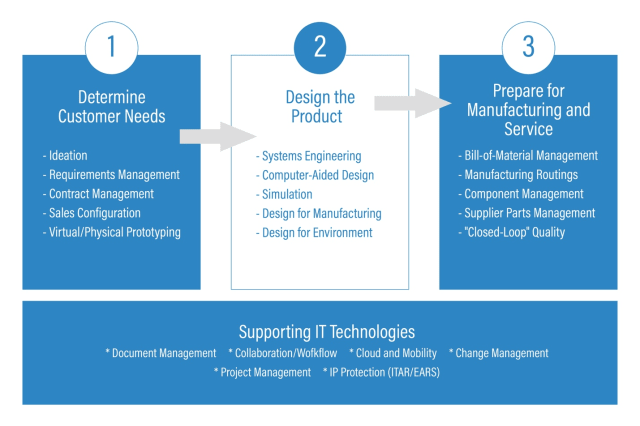 The first three steps often found in a manufacturing business broken down into specific details. (Image courtesy of Adaptive Corporation.)