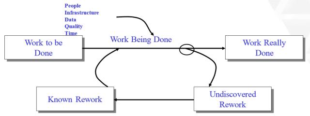The rework cycle. (Image courtesy of Mark Zebrowski.)
