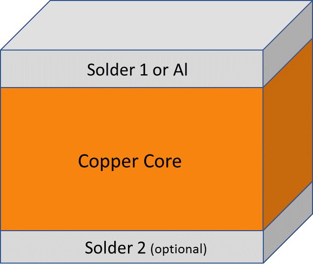 Copper Core Connect diagram. (Image courtesy of AMETEK.)