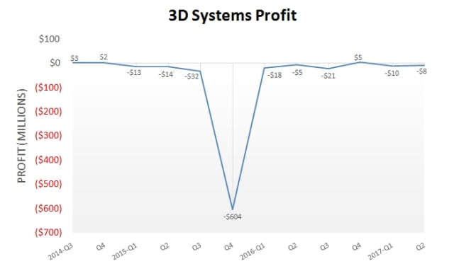 Comparative analysis based on 3D Systems' financial results in the last 12 quarters. (Image courtesy of 3D Systems.)