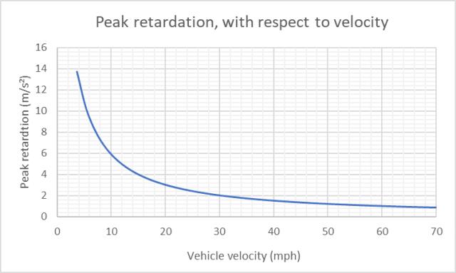 How Regenerative Braking Works > ENGINEERING com