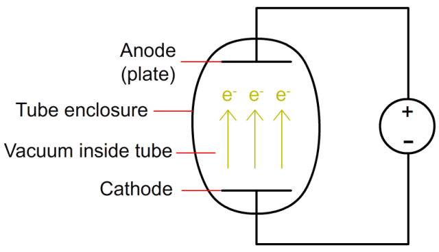A simplified diagram of a vacuum tube diode. When the cathode is heated, and a positive voltage is applied to the anode, electrons can flow from the cathode to the anode. Note: A separate power source (not shown) is required to heat the cathode.