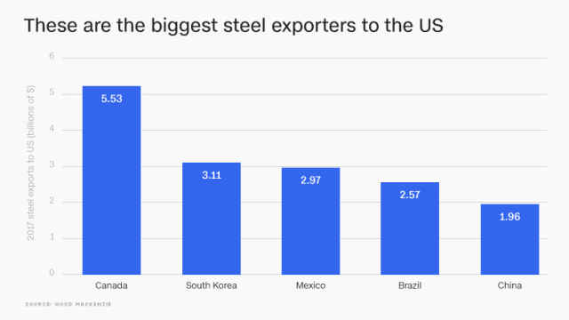 The United States imports more steel from its North American neighbors than anywhere else. (Image courtesy of Wood Mackenzie.)