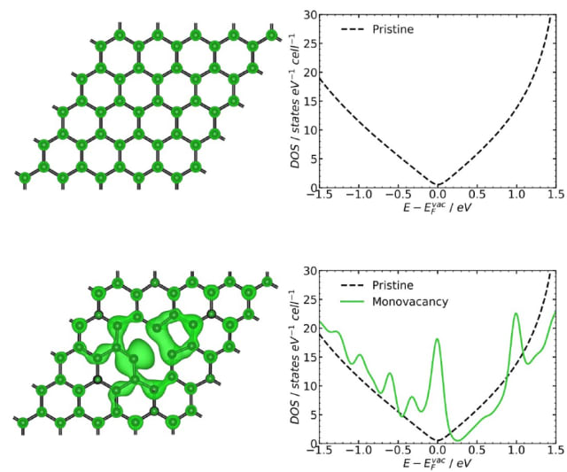 Electronic properties of graphene without structural defects (top) and graphene with a vacancy defect (bottom). The local electronic states near the Fermi level catalyze nonadiabatic heterogeneous electron transfer.(Image courtesy of Kislenko et al.)