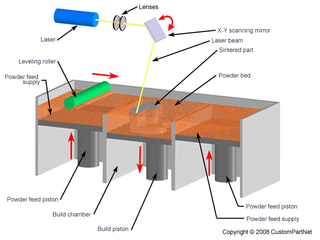 A diagram of the laser sintering process using galvanometer mirrors. (Image courtesy of CustomPartNet.)