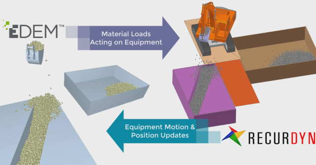 Simulation data can be passed between the bulk material simulator and the equipment simulator to provide better modeling of both materials and equipment. (Image courtesy of EDEM.)