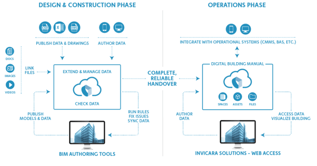 Invicara BIM data workflows (Image courtesy of Invicara)