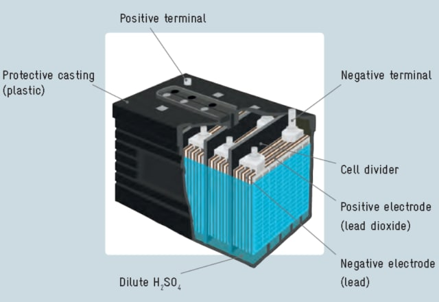 Figure 1: Typical structure of a lead-acid battery. (Image courtesy of Chemistry Libre Texts (2018).)