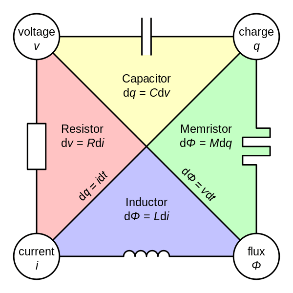 The memristor relates electric charge (time integral of current) to flux (time integral of voltage), completing the conceptual symmetryof resistor, capacitor, inductor and memristor. (Image courtesy of Parcly Taxel.)