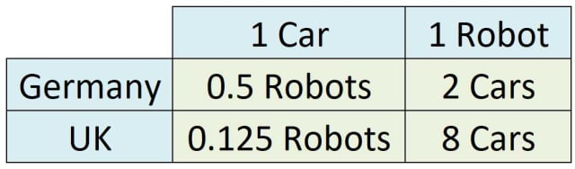 The per unit opportunity costs for each country shows that the UK has a comparative advantage for the production of cars while Germany has a comparative advantage for the production of robots.