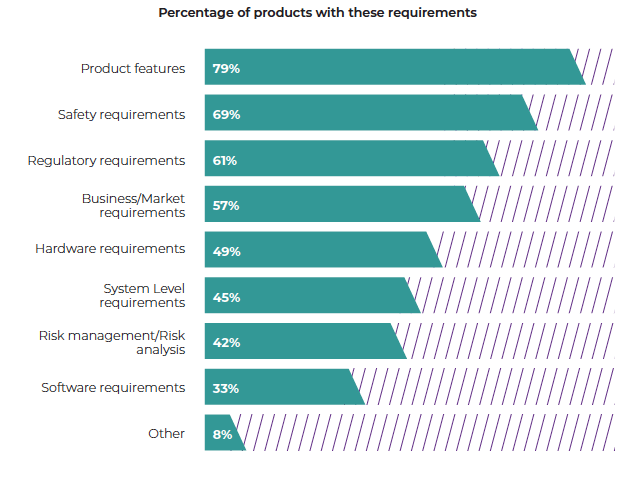 Q: What are the requirement types critical for your product?