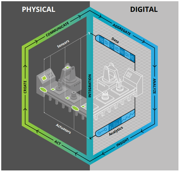Digital twin overview (Image courtesy of Deloitte.)