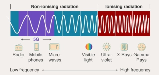 Where 5G fits in the electromagnetic radiation spectrum. (Image courtesy of SCAMP/Imperial College London/EBU.)