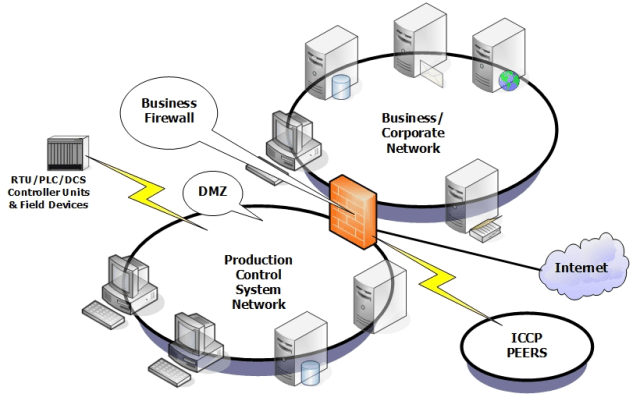 An image of a Control System as a DMZ. (Image courtesy of ICS-CERT.)