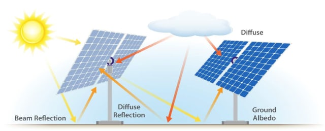 Two components of bifacial gain: beam reflection and diffuse light. (Image courtesy of NREL.)
