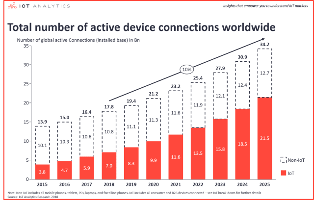 While the number of unconnected devices is expected to stay relatively the same over the next six years, analysts are expecting an increase in IoT-connected devices by a factor of 2.6 over the same period of time. (Image courtesy of IoT Analytics Research)