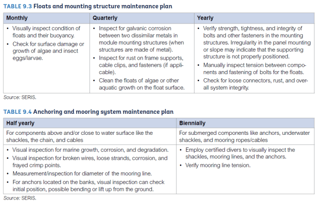 Figure 3. Floats and Mooring Maintenance Plans. (Image courtesy of SERIS.)