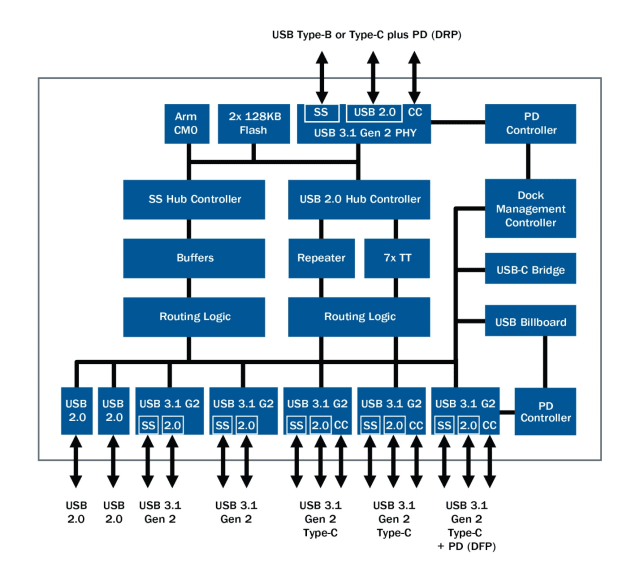 Overview of the EZ-USB HX3PD hub controller. (Image courtesy of Cypress Semiconductor.)