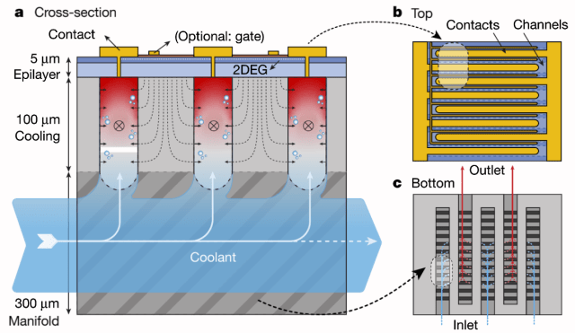 Schematic of the codesigned device structure. (Image courtesy of van Erp et al.)