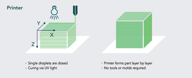 A diagram of the 3D printing process from ACEO. (Image courtesy of ACEO.)