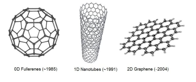 Different carbon structures.