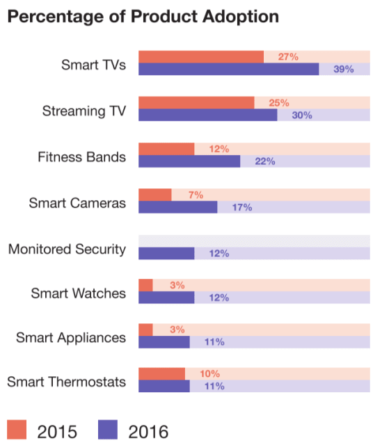 """Smart home device adoption grew in all categories from 2015 to 2016, according to the report """"2016: Year of the Smart Device."""" (Image courtesy of PlumChoice)."""