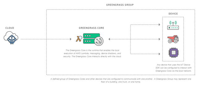 Overview of a Greengrass group. (Image courtesy of AWS).