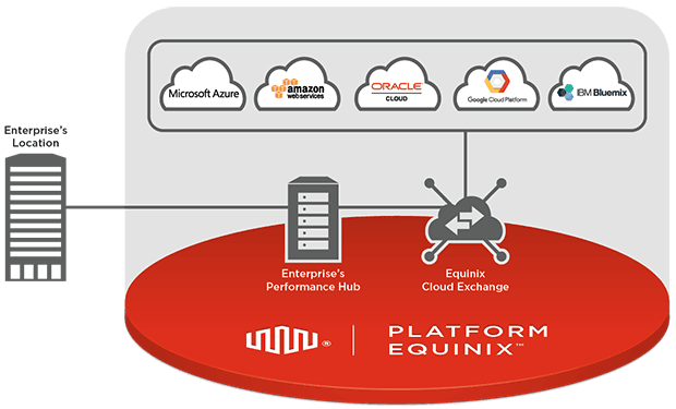The Equinix platform provides access to multiple cloud computing resources through a common interface (Image courtesy of Equinix.)