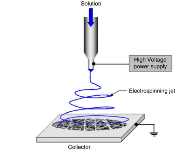 Schematic diagram of a typical electrospinning technique. (Image courtesy of the University of Waterloo.)