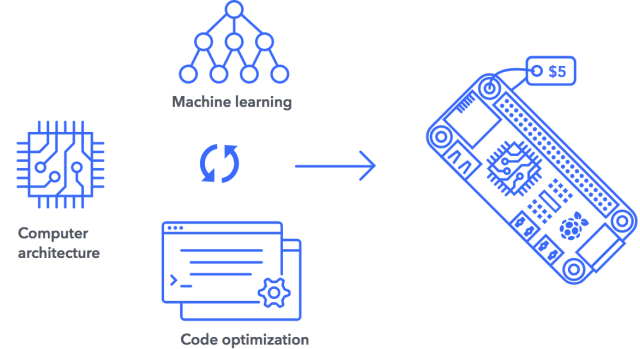 Xnor is known for combining progress from machine learning, computer architecture and code optimization to innovate better AI solutions that can then be integrated onto low-cost Raspberry Pi computers. (Image courtesy of Xnor.)