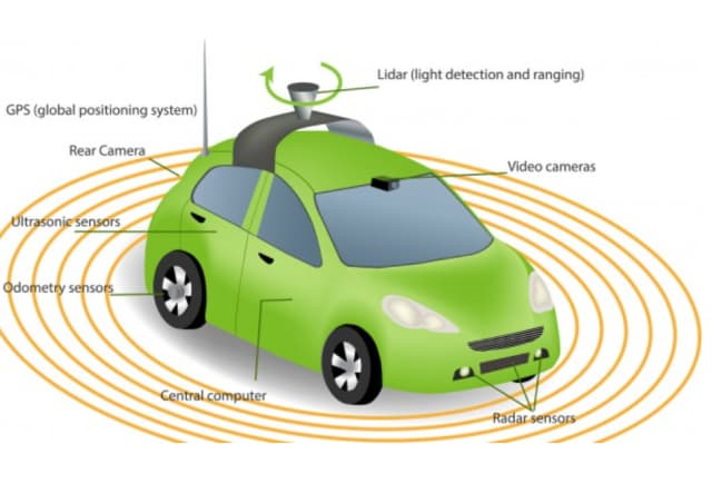 The most popular sensors used include LiDAR, radar, camera and ultrasound to sense surroundings.[Note: Can Engineering.com redraw this to include only the four types of sensors]