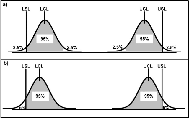 Figure 2: Selection of Upper and Lower Conformance Limits (UCL, LCL) relative to Specification Limits (USL, LSL) using: a) Expanded uncertainty; and b) Standard uncertainty multiplied by a z-score.