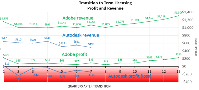 The effect of transition. Adobe has pulled back up to pretransition profits after almost three years. Autodesk has had six straight quarters in the red. Did investors and the board of directors grow impatient?