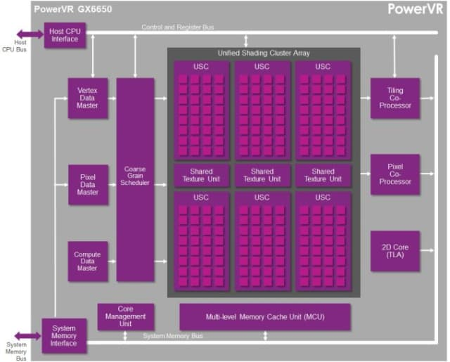 PowerVR architecture. (Image courtesy of Imagination Technologies.)