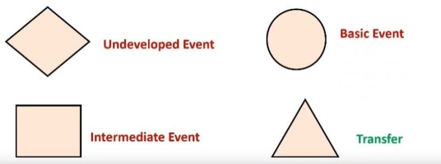 Figure 4: Event symbols used in fault tree analysis.