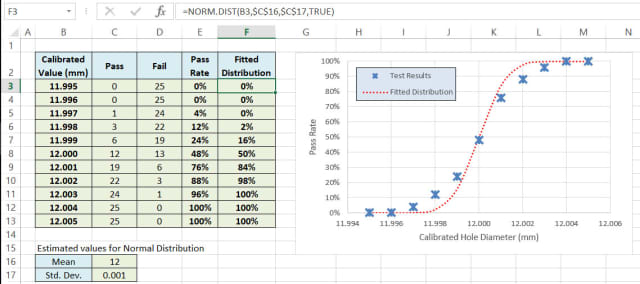 Excel Spreadsheet setup to fit a normal distribution (cumulative PDF) to the test results. The chart has the calibrated values from column B on its x-axis. The test results, converted to a percentage pass rate in column E, and the fitted distribution in column F, are both plotted against these calibrated values. The fitted distribution references the calibrated values in column B as well as estimates for the mean (C16) and standard deviation (C17).