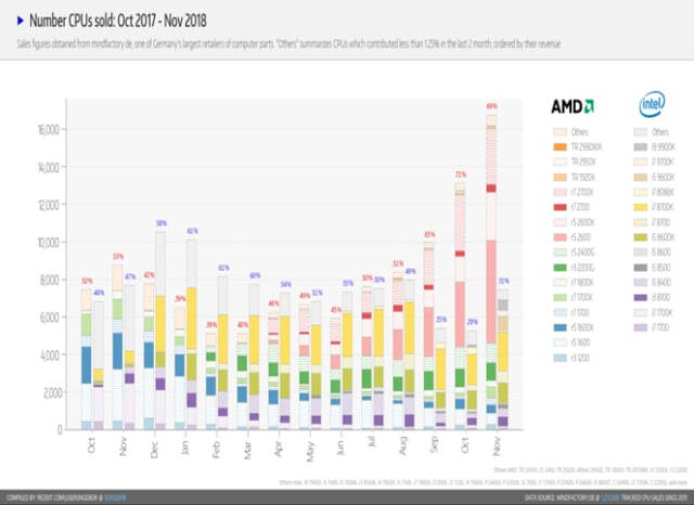 Unit sales of Intel processors versus those of AMD on the mindfactory.de platform. (Image courtesy of Reddit from mindfactory.de. data.)