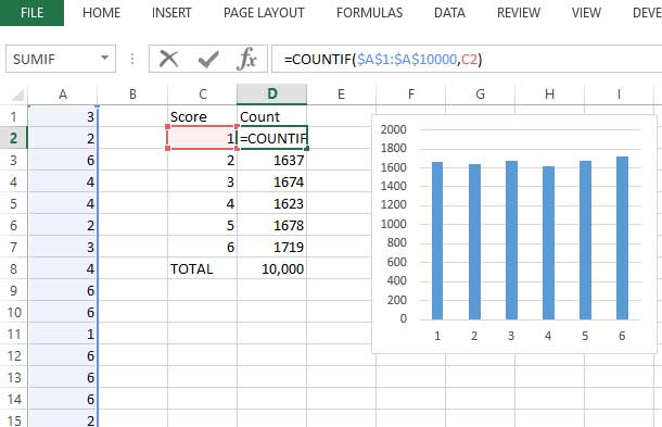 Figure 3: using COUNTIF to count how many times each score occurred and then charging these results