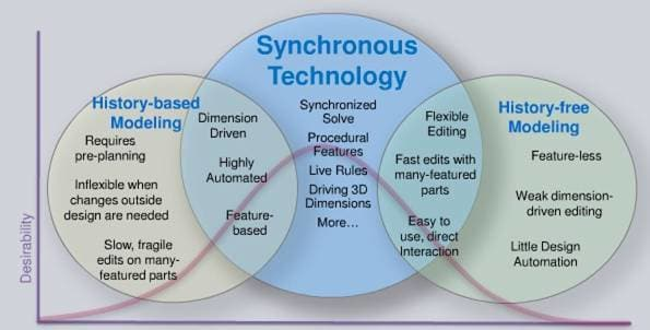 An illustration of how synchronous technology combines history-based and history-free modeling. (Image courtesy of Siemens.)