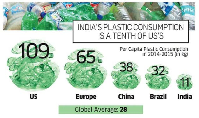 India, with plastic consumption that is one-tenth of the U.S., pays Kerala fishermen for the plastic trash their nets drag in. (Image courtesy of Economic Times.)
