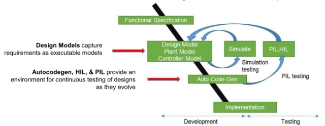 The cycle of design, programming and firmware/hardware testing in model based embedded MBD system design (Image courtesy of Altair.)