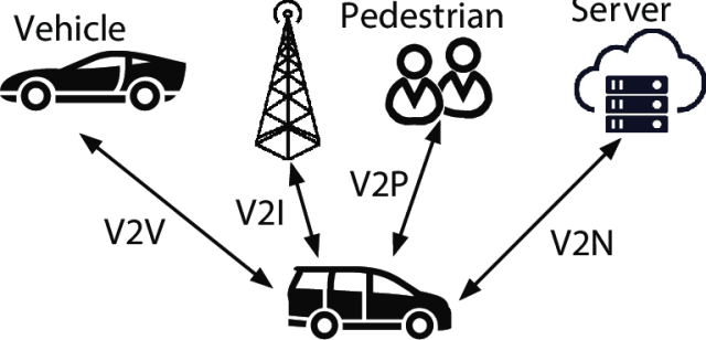 Vehicle-to-vehicle (V2V), Vehicle-to-Infrastructure (V2I), Vehicle-to-Pedestrian (V2P), Vehicle-to-Network (V2N). (Image courtesy of Wang et al., 2017.)
