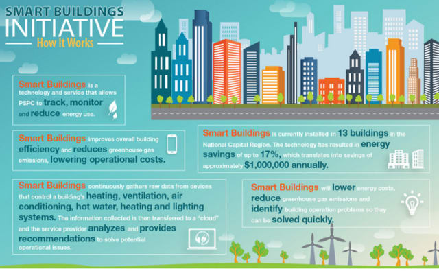 The benefits of smart buildings are not only in providing convenience to consumers. As the number of devices grow, the number of Smart Buildings will grow too, offering new opportunities to reduce our carbon footprints. (Image courtesy of the Government of Canada.)