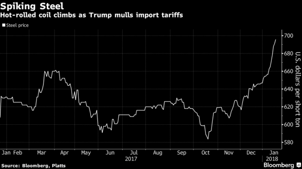 The auto industry already had a metal price problem well before the tariffs against Mexico and Canada were announced. (Image courtesy of Bloomberg.)