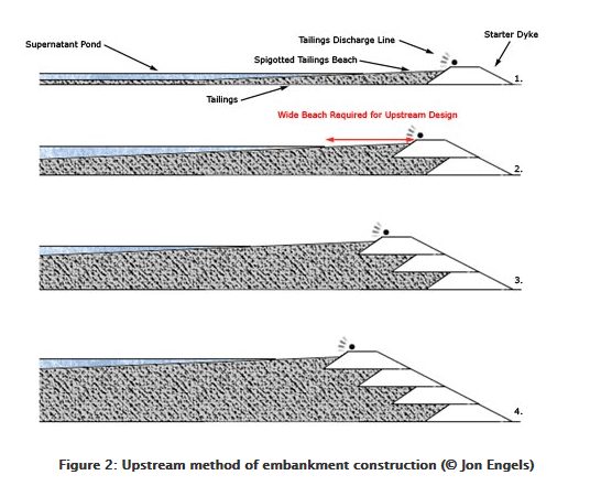 A typical upstream embankment dam. Note how the later layers are builton top of the tailings mud. (Image courtesy of John Engels.)